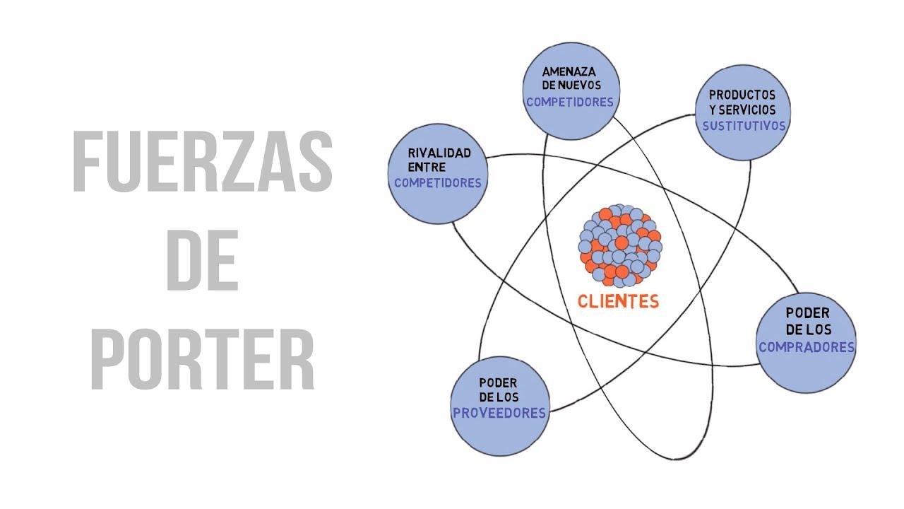 Las 5 fuerzas de Porter en marketing